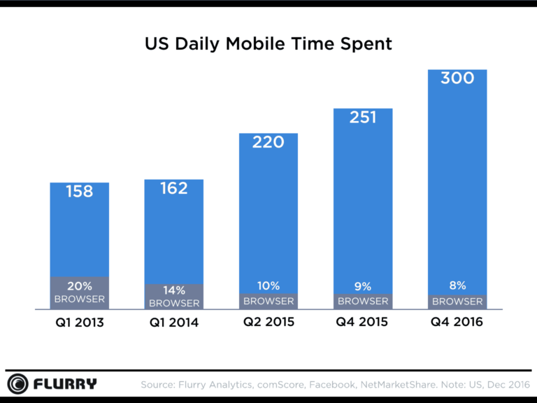 U.S. Consumers Now Spent Over 5 Hours Per Day on Mobile Devices