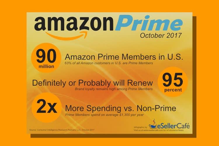Amazon Prime Hits 90 Million Members in U.S. According to CIRP