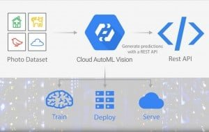 cloud auto ml