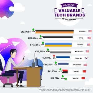 valuable tech brands 2019