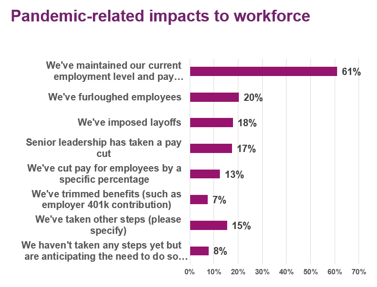 Pandemic Related Impacts on Workforce