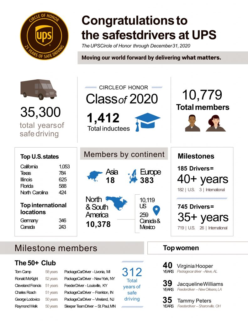 UPS Circle of Honor 2020 Infographic