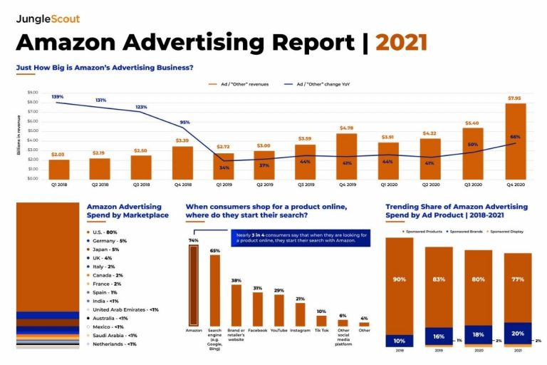 34% of Amazon Sellers Are Increasing Advertising Spend on Amazon in 2021