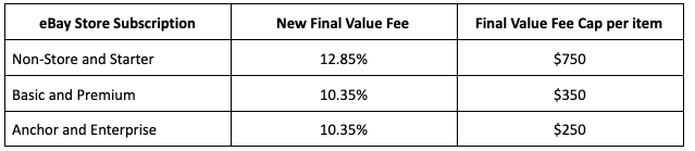 eBay final value fees for watches 5/21 for sellers who do not use eBay Managed Payments