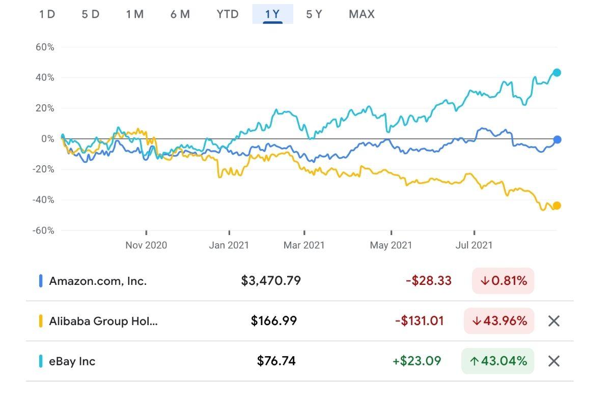Alibaba market valuation