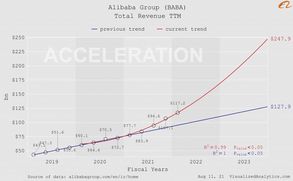 alibaba stats